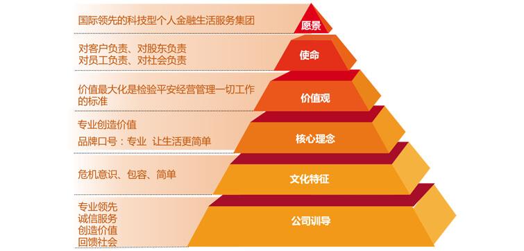 平安企业文化核心结构