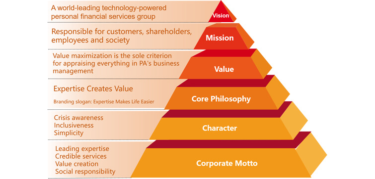 PA Corporate Culture Core structure